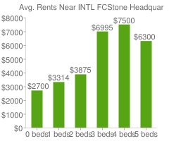 Graph of average rent prices for INTL FCStone Headquarters