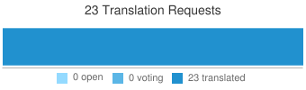 Translate Requests