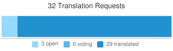 Translate Requests
