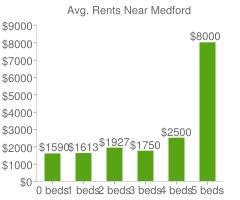 Graph of average rent prices for Medford