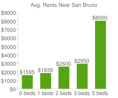 Graph of average rent prices for San Bruno