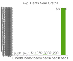Graph of average rent prices for Gretna