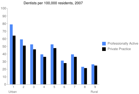 Dentists per 100,000 residents, 2007