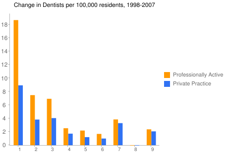 Change in Dentists per 100,000 residents, 1998-2007
