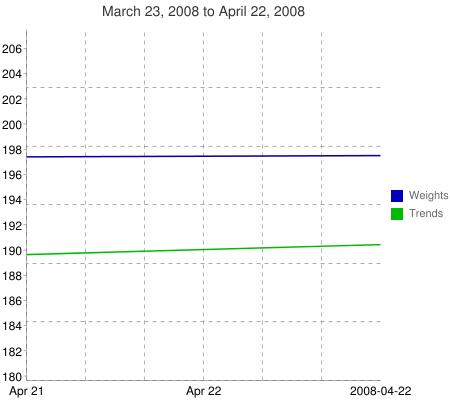 Chart?chxr=0,179
