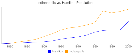 Indianapolis vs. Hamilton Population