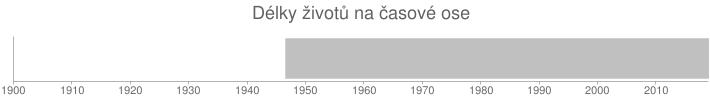 Délky životů na časové ose