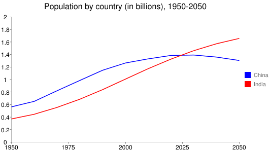 Population by country (in billions), 1950-2050
