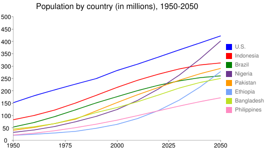 Population by country (in millions), 1950-2050
