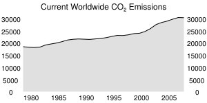 Current Worldwide CO₂ Emissions