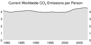 Current Worldwide CO₂ Emissions per Person