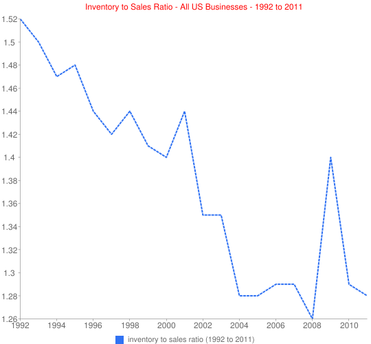 Inventory to Sales Ratio - All US Businesses - 1992 to 2011