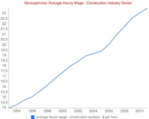 Nonsupervisor Average Hourly Wage - Construction Industry Sector