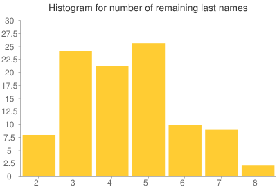 Histogram for number of remaining last names