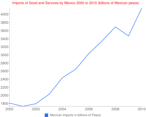 Imports of Good and Services by Mexico 2000 to 2010 (billions of Mexican pesos)
