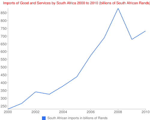 Imports of Good and Services by South Africa 2000 to 2010 (billions of South African Rands)