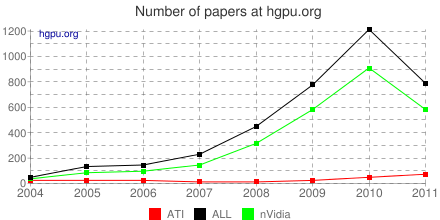 Number of all papers for different platforms on hgpu.org