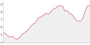 Evolution du taux de chomage depuis l an 2000 - haut-rhin