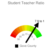 Student : Teacher Ratio - Gove County