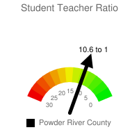 Student : Teacher Ratio - Powder River County