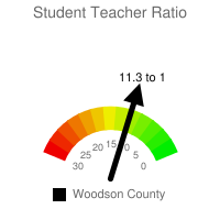 Student : Teacher Ratio - Woodson County