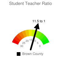 Student : Teacher Ratio - Brown County