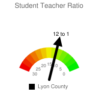 Student : Teacher Ratio - Lyon County