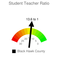 Student : Teacher Ratio - Black Hawk County