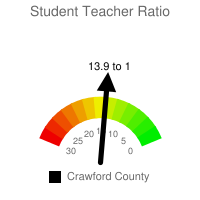 Student : Teacher Ratio - Crawford County