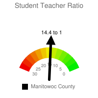 Student : Teacher Ratio - Manitowoc County