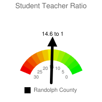Student : Teacher Ratio - Randolph County