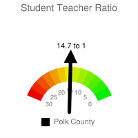 Student : Teacher Ratio - Polk County