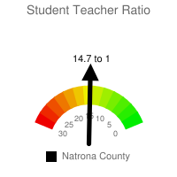Student : Teacher Ratio - Natrona County