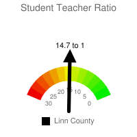 Student : Teacher Ratio - Linn County