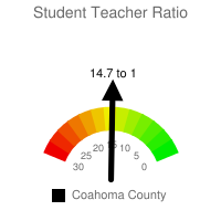 Student : Teacher Ratio - Coahoma County