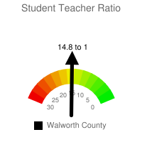 Student : Teacher Ratio - Walworth County