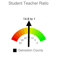 Student : Teacher Ratio - Galveston County