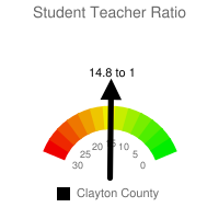 Student : Teacher Ratio - Clayton County