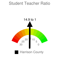 Student : Teacher Ratio - Harrison County