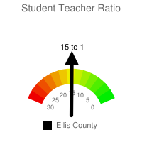 Student : Teacher Ratio - Ellis County