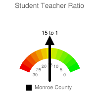 Student : Teacher Ratio - Monroe County