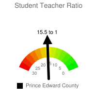 Student : Teacher Ratio - Prince Edward County