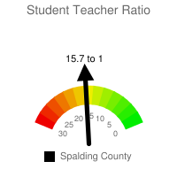 Student : Teacher Ratio - Spalding County