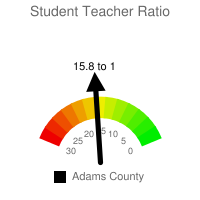 Student : Teacher Ratio - Adams County