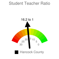 Student : Teacher Ratio - Hancock County