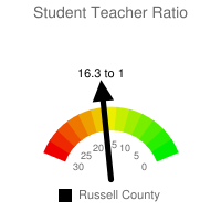 Student : Teacher Ratio - Russell County