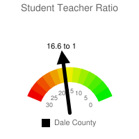 Student : Teacher Ratio - Dale County