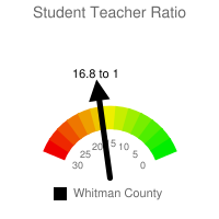 Student : Teacher Ratio - Whitman County