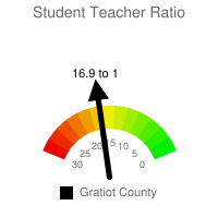 Student : Teacher Ratio - Gratiot County