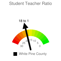 Student : Teacher Ratio - White Pine County